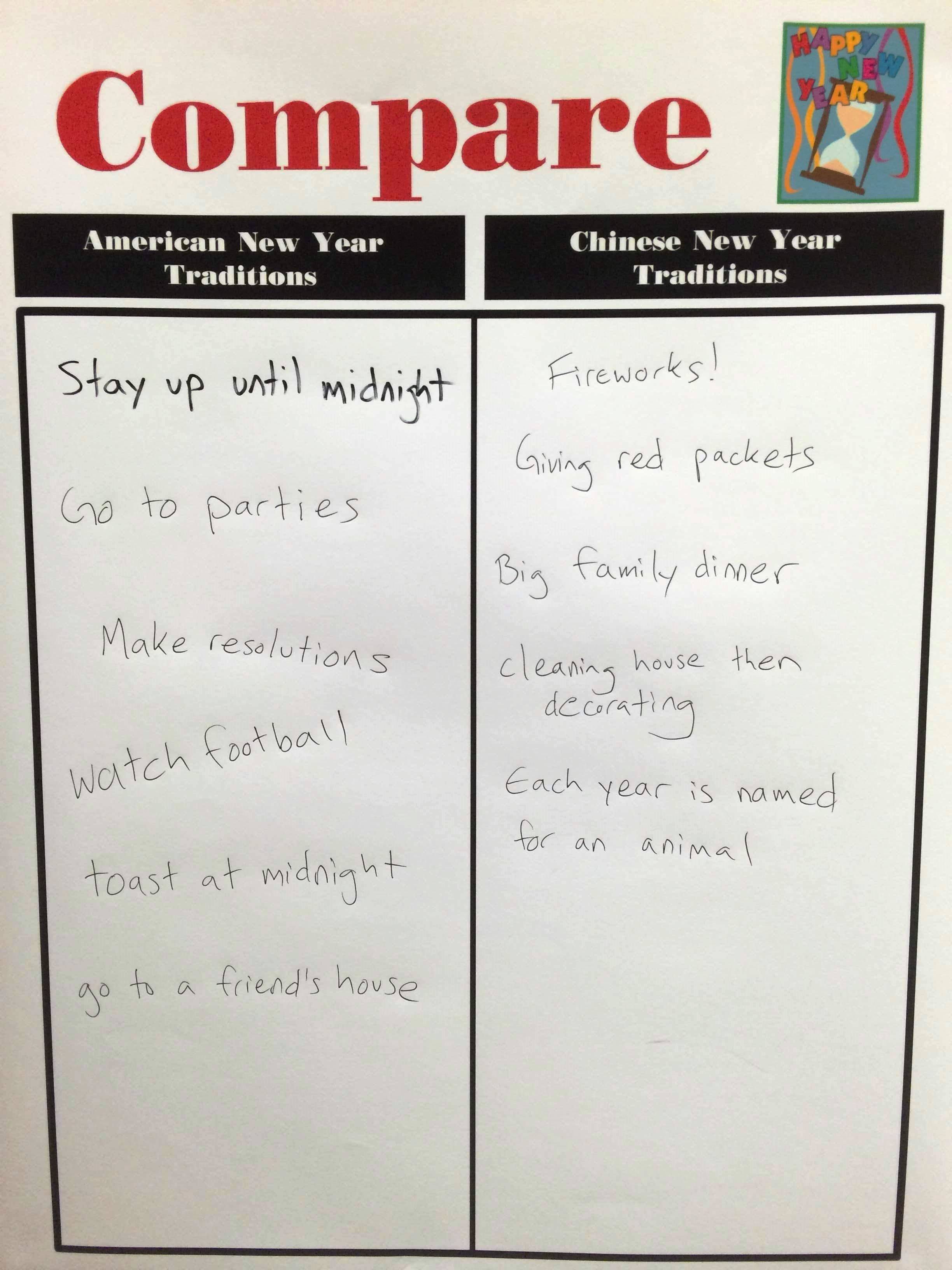 Chinese New Year: Compare, Contrast, and Celebrate! (K-5 Lesson)