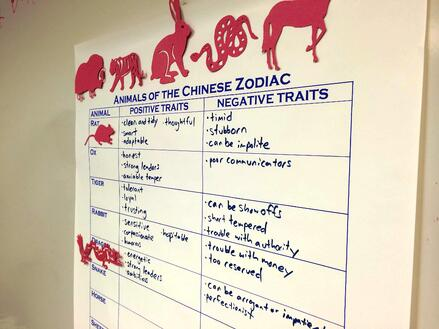 chinese_new_year_anchor_chart - Chinese New Year Animals Meanings