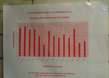 attendance chart resized 600