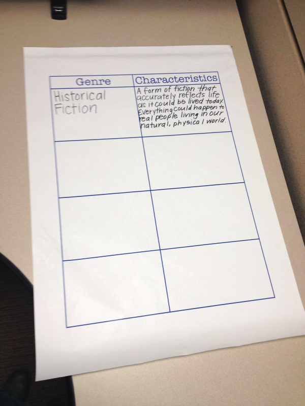 The Power of Anchor Charts