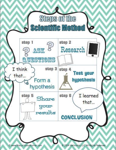 Introduce Primary Students to the Scientific Method - Lesson Plan + Templates
