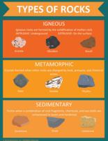 free poster types of rocks thumb