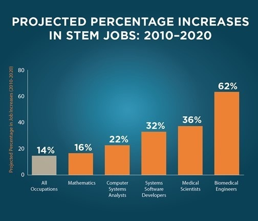 The Billions Behind STEM
